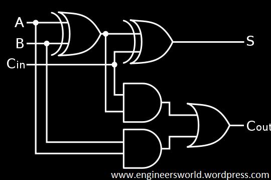 VHDL code for full adder | Engineer's World